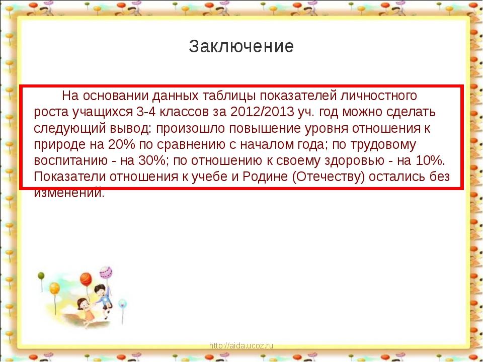 http://aida.ucoz.ru Заключение На основании данных таблицы показателей личнос...