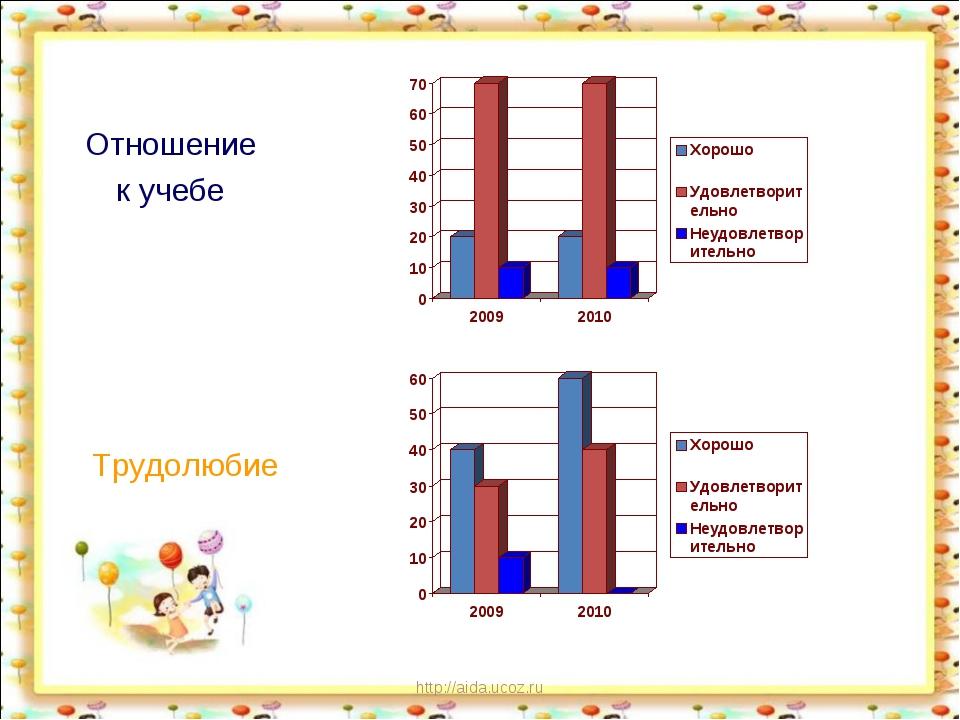http://aida.ucoz.ru Отношение к учебе Трудолюбие http://aida.ucoz.ru
