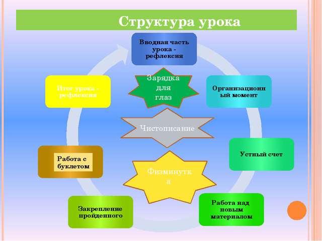 В основе урока лежит технология проблемного обучения с элементами критическо...