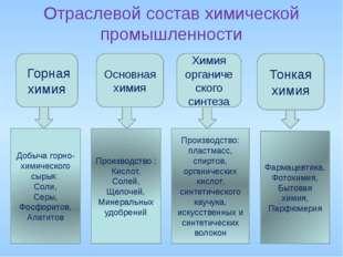 Отраслевой состав химической промышленности Горная химия Основная химия Химия