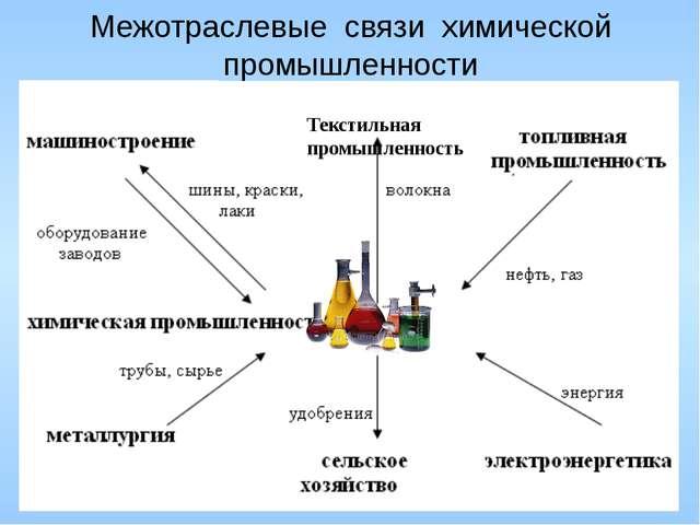 Межотраслевые связи химической промышленности Текстильная промышленность м
