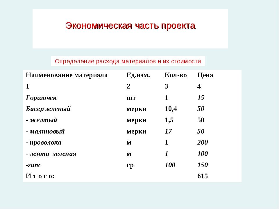 Экономическая часть проекта Определение расхода материалов и их стоимости На...