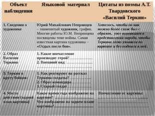 Объект наблюдения Языковой материал Цитаты из поэмы А.Т. Твардовского «Васил