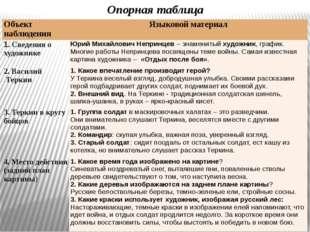 Опорная таблица Объект наблюдения Языковой материал 1. Сведения о художнике Ю