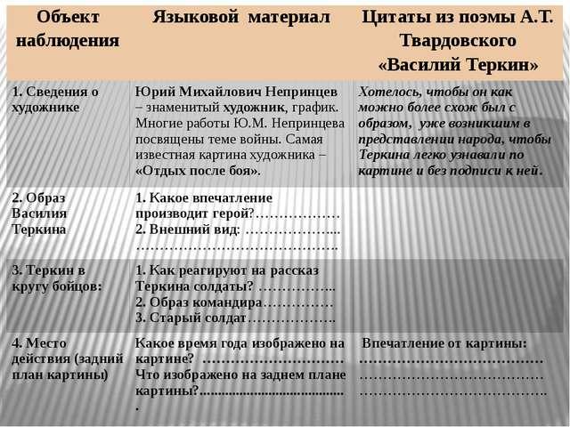 Объект наблюдения Языковой материал Цитаты из поэмы А.Т. Твардовского «Васил...