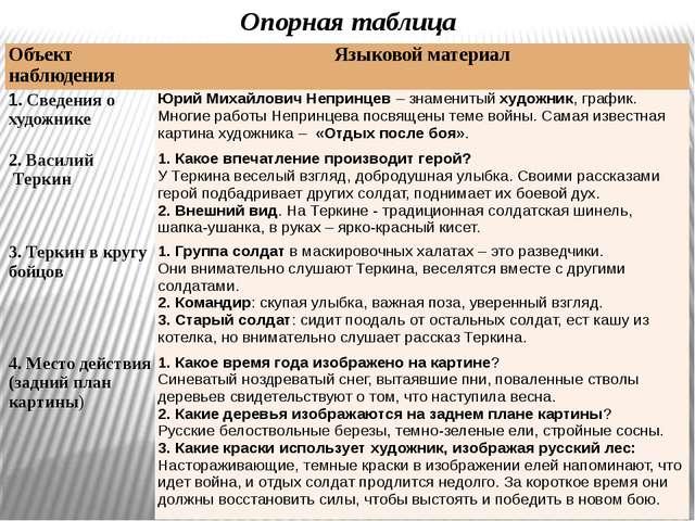 Опорная таблица Объект наблюдения Языковой материал 1. Сведения о художнике Ю...