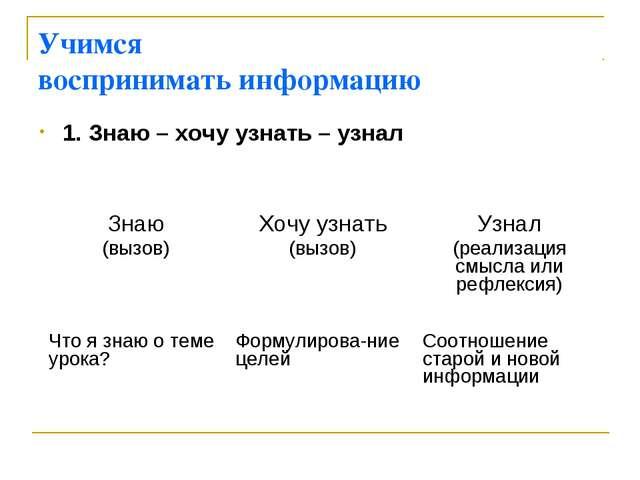 Учимся воспринимать информацию 1. Знаю – хочу узнать – узнал Знаю (вызов)Хоч...