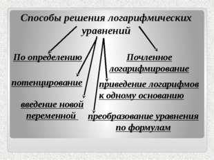 По определению введение новой переменной Способы решения логарифмических ура