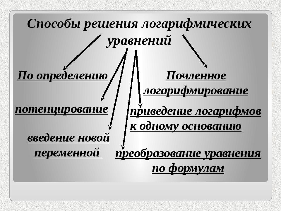 По определению введение новой переменной Способы решения логарифмических ура...