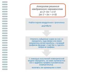 Работаем в парах. Решить неравенства Iвариант IIвариант 1)x2+ x – 30 < 0 1)x