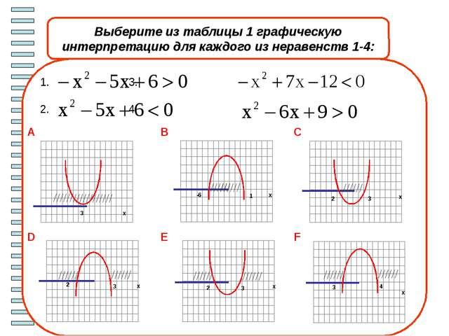 Работаем в парах. Проверяем решения х х х х Iвариант IIвариант 1)x2+ x – 30...