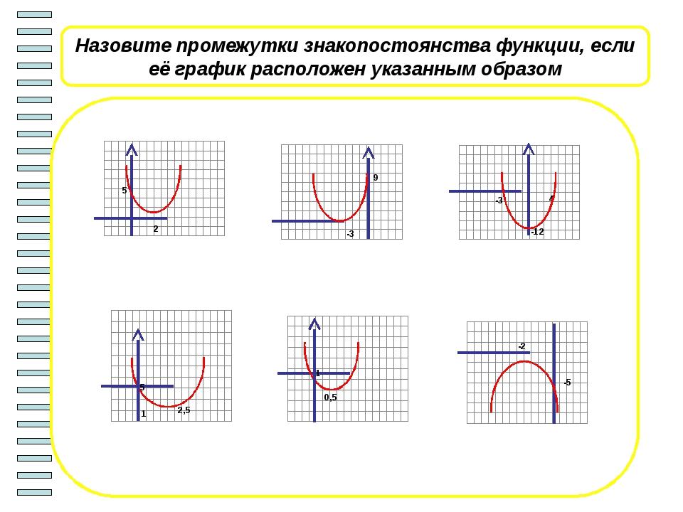 Выберите из таблицы 1 графическую интерпретацию для каждого из неравенств 1-...