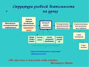 «Не мыслям, а мыслить надо учить» Иммануил Кант Структура учебной деятельност