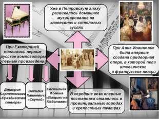 Уже в Петровскую эпоху развивалось домашнее музицирование на клавесинах и ст