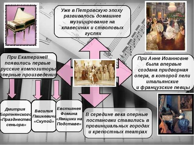 Уже в Петровскую эпоху развивалось домашнее музицирование на клавесинах и ст...