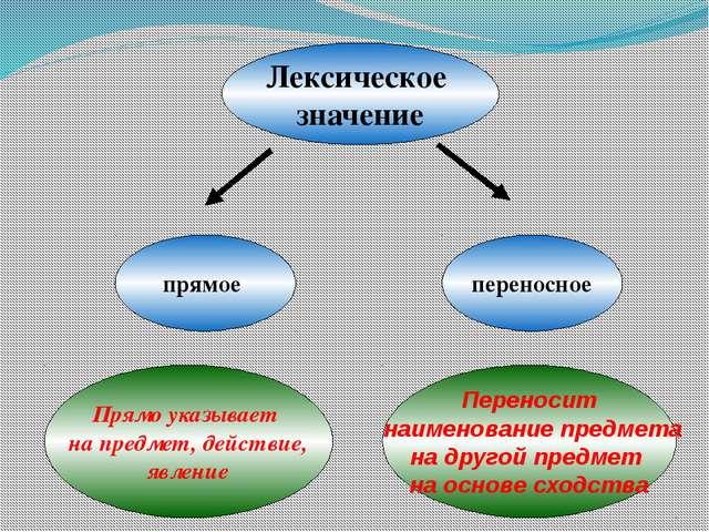 Лексическое значение прямое переносное Прямо указывает на предмет, действие,...