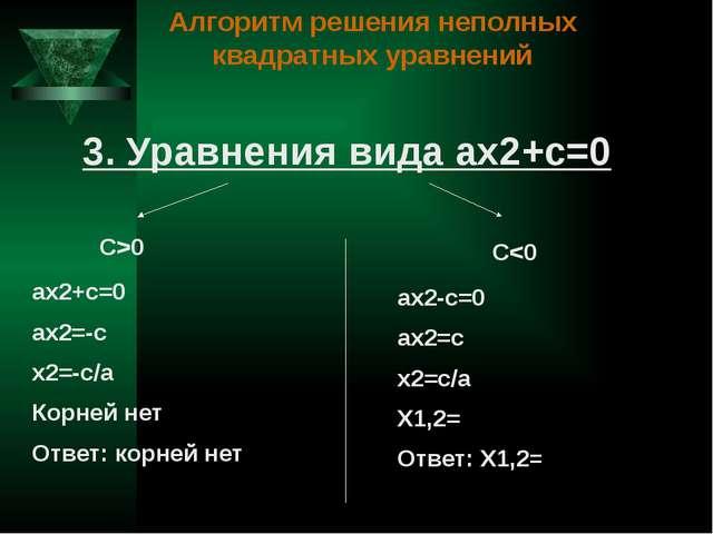 Алгоритм решения неполных квадратных уравнений 3. Уравнения вида ах2+с=0 С>0 С