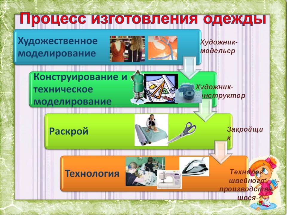 Художник- конструктор Художник- модельер Закройщик Технолог швейного производ...