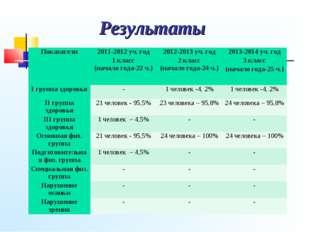 Результаты Показатели2011-2012 уч. год 1 класс (начало года-22 ч.)2012-2013