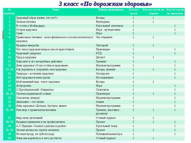 3 класс «По дорожкам здоровья» № занятия ТемаФорма проведенияКол-во часов...