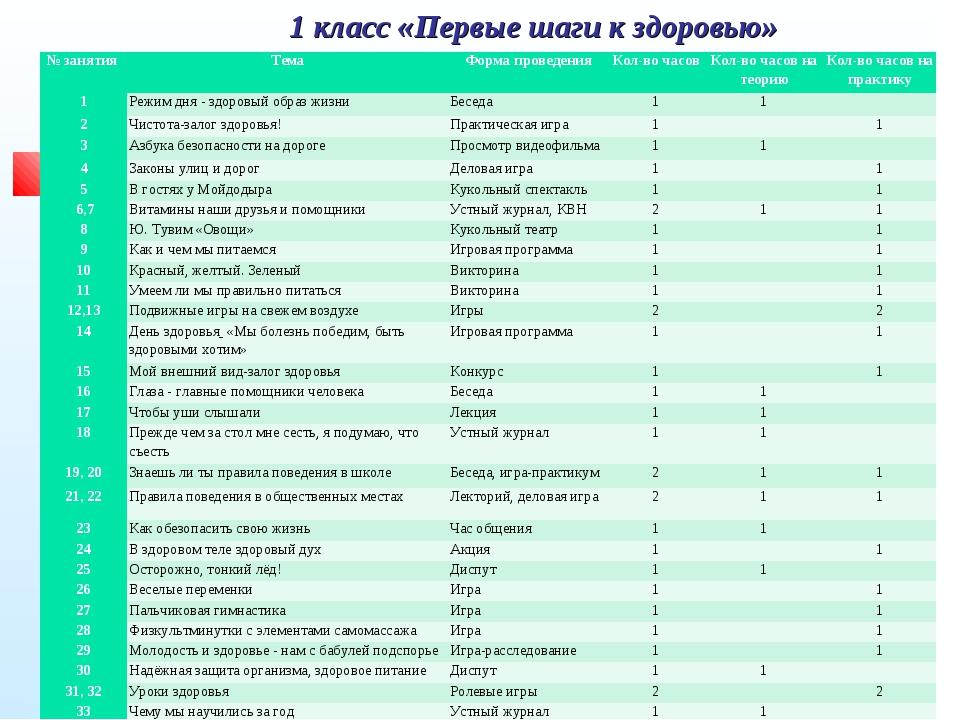 1 класс «Первые шаги к здоровью» № занятия ТемаФорма проведенияКол-во часо...