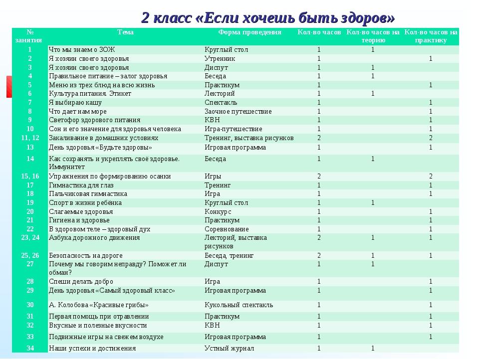 2 класс «Если хочешь быть здоров» № занятия ТемаФорма проведенияКол-во час...