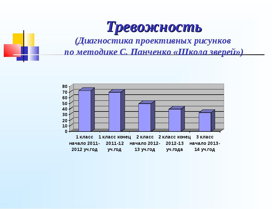 Тревожность (Диагностика проективных рисунков по методике С. Панченко «Школа...