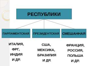 РЕСПУБЛИКИ ПАРЛАМЕНТСКАЯ ПРЕЗИДЕНТСКАЯ СМЕШАННАЯ ИТАЛИЯ, ФРГ, ИНДИЯ И ДР. США