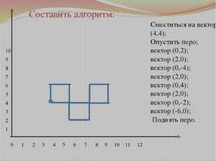 0 1 2 3 4 5 6 7 8 9 10 11 12 10 9 8 7 6 5 4 3 2 1 Сместиться на вектор (4,4);