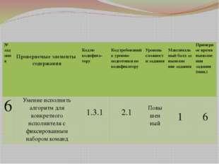 """МОУ """"СОШ №100"""" № задания Проверяемые элементы содержания Кодпокодифика- тору"""
