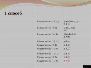 """1 способ МОУ """"СОШ №100"""" Сместиться на (–2, –3) (0+(-2),0+(-3)) (-2,-3) Смести"""
