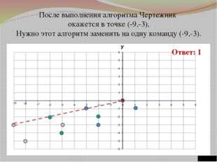 После выполнения алгоритма Чертежник окажется в точке (-9,-3), Нужно этот ал