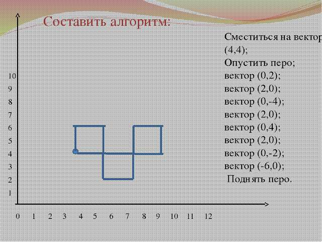 0 1 2 3 4 5 6 7 8 9 10 11 12 10 9 8 7 6 5 4 3 2 1 Сместиться на вектор (4,4);...