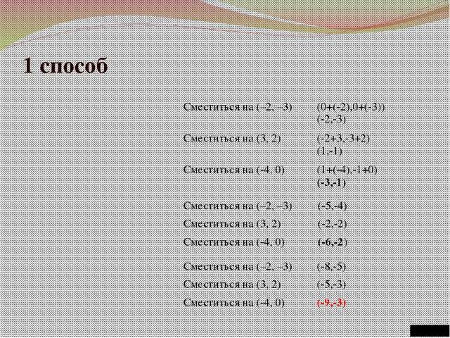 """1 способ МОУ """"СОШ №100"""" Сместиться на (–2, –3) (0+(-2),0+(-3)) (-2,-3) Смести..."""