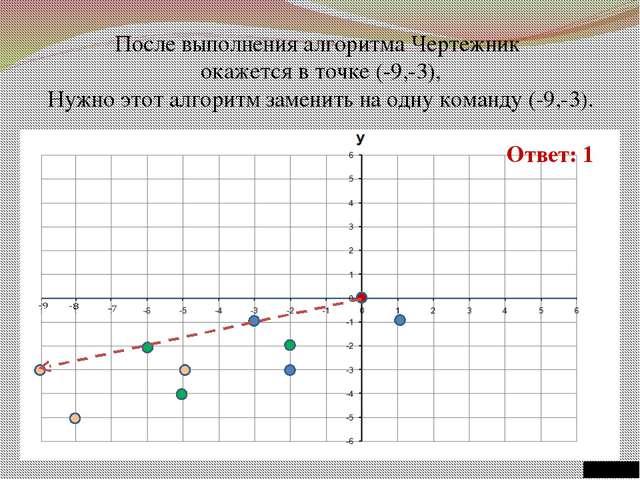 После выполнения алгоритма Чертежник окажется в точке (-9,-3), Нужно этот ал...