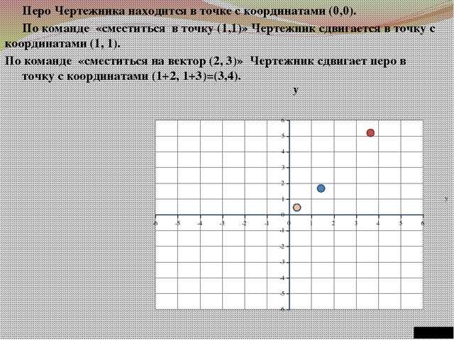 Перо Чертежника находится в точке с координатами (0,0). По команде «сместить...