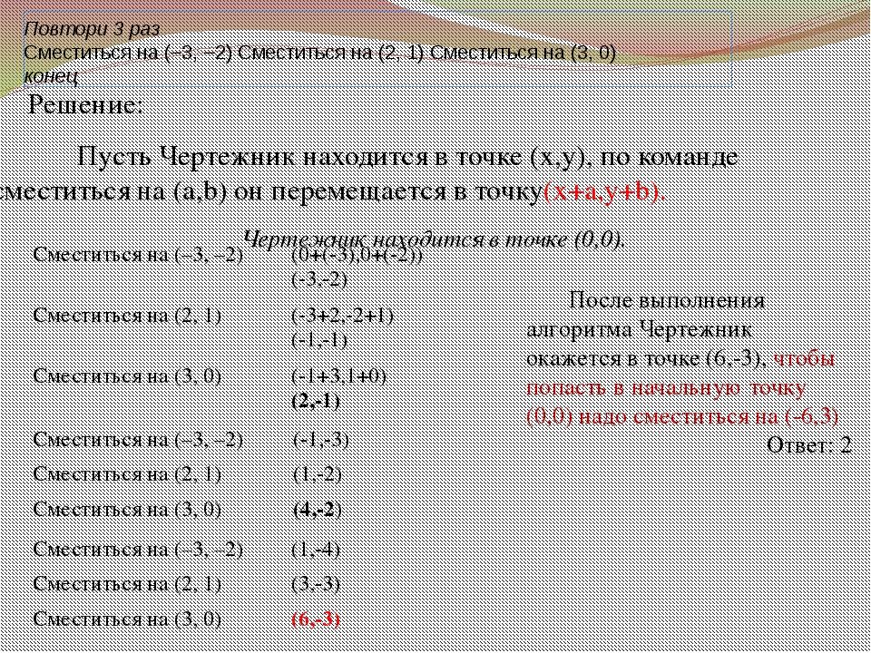 Повтори 3 раз Сместиться на (–3, –2) Сместиться на (2, 1) Сместиться на (3, 0...