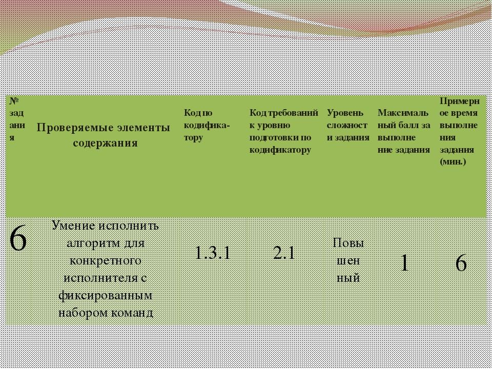 """МОУ """"СОШ №100"""" № задания Проверяемые элементы содержания Кодпокодифика- тору..."""