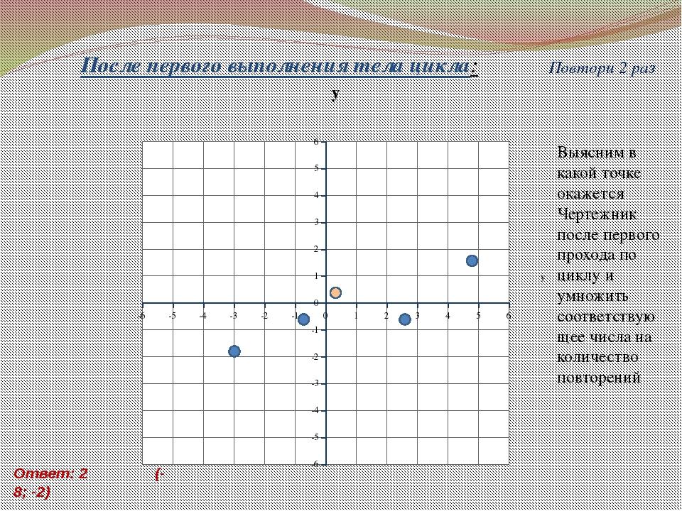 Ответ: 2 (-8; -2) После первого выполнения тела цикла: Повтори 2 раз Выясним...