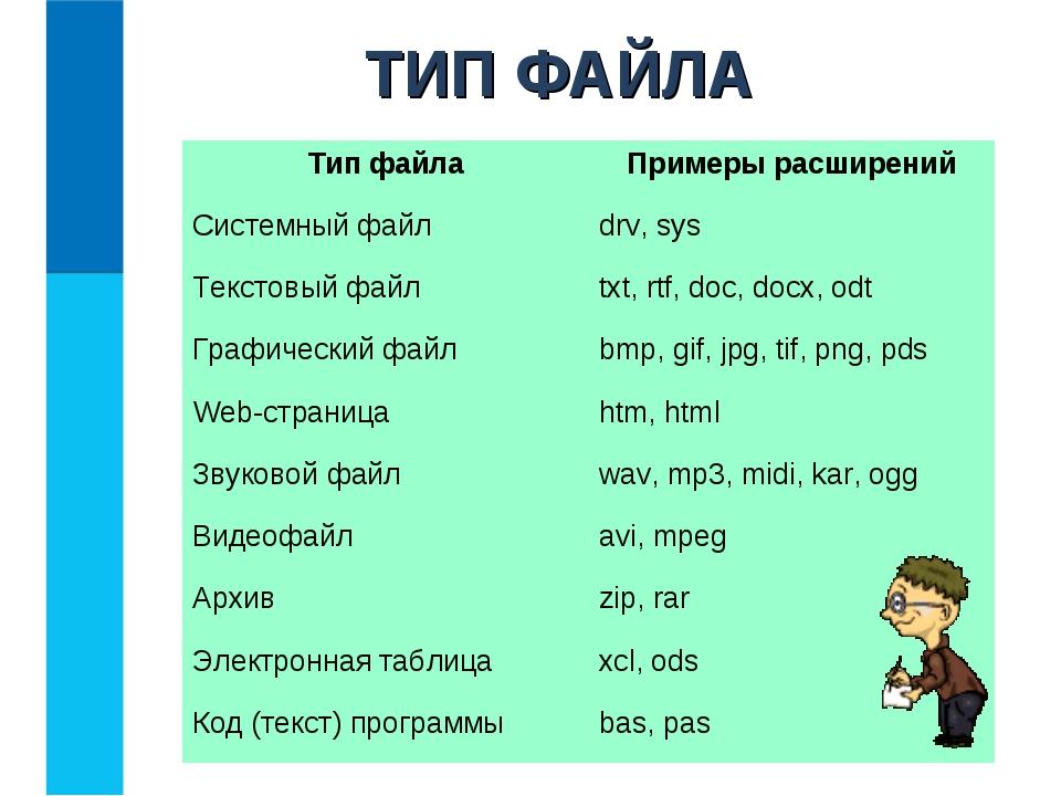 ТИП ФАЙЛА Тип файлаПримеры расширений Системный файлdrv, sys Текстовый файл...