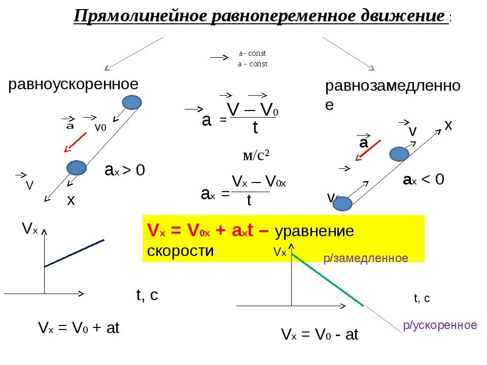 а- const a - const равноускоренное v0 V t a = м/с² равнозамедленное х v0 v ах...
