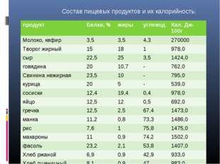 Состав пищевых продуктов и их калорийность: продуктБелки, %жирыуглеводКа