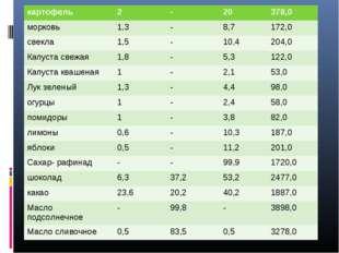 картофель2-20378,0 морковь1,3-8,7172,0 свекла1,5-10,4204,0 Капуст
