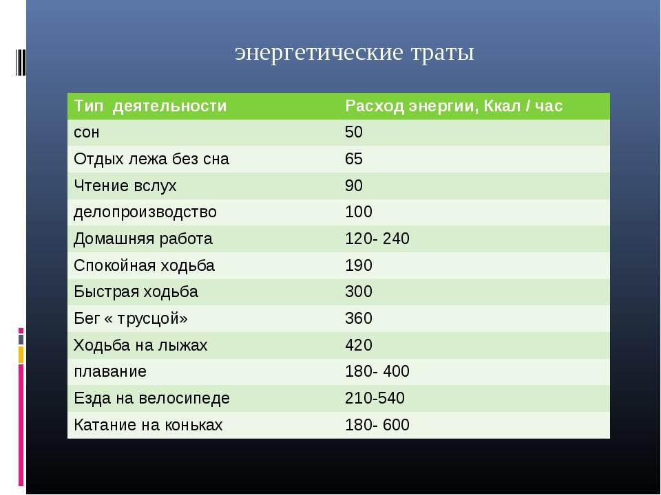 энергетические траты Тип деятельностиРасход энергии, Ккал / час сон50 Отдых...