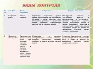 № п/пВид КОДВремя проведенияСодержаниеФормы и виды оценки 1.Стартовая ра