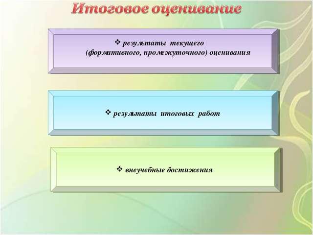 результаты текущего (формативного, промежуточного) оценивания результаты ито...