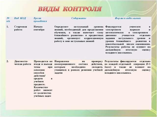 № п/пВид КОДВремя проведенияСодержаниеФормы и виды оценки 1.Стартовая ра...