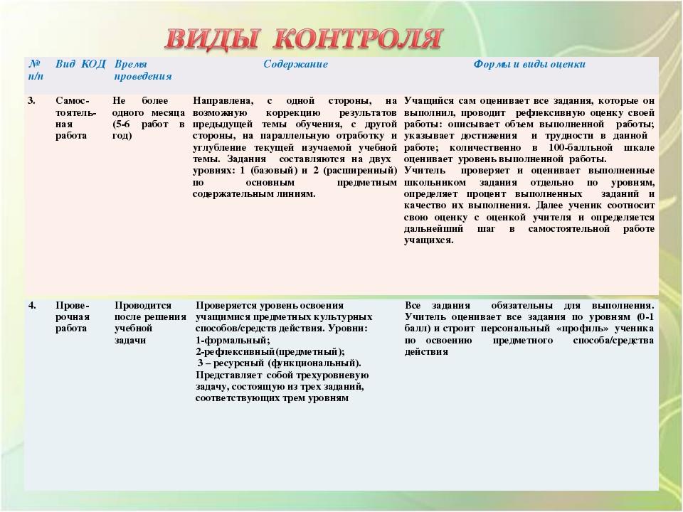 № п/пВид КОДВремя проведенияСодержаниеФормы и виды оценки 3.Самос-тоятел...