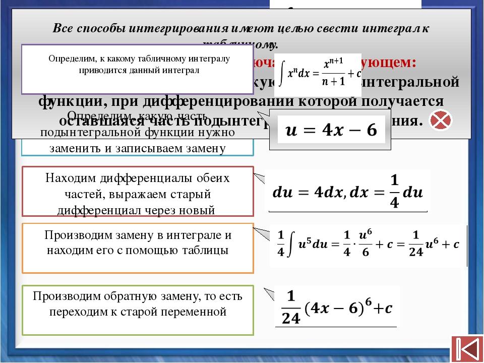 Пример №4 Все способы интегрирования имеют целью свести интеграл к таблично...