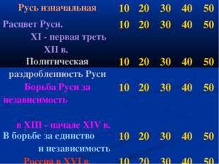 Русь изначальная1020304050 Расцвет Руси. XI - первая треть XII в. 1020